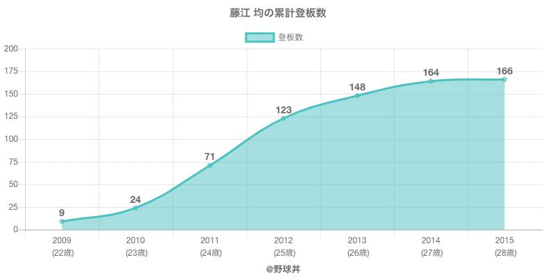 #藤江 均の累計登板数