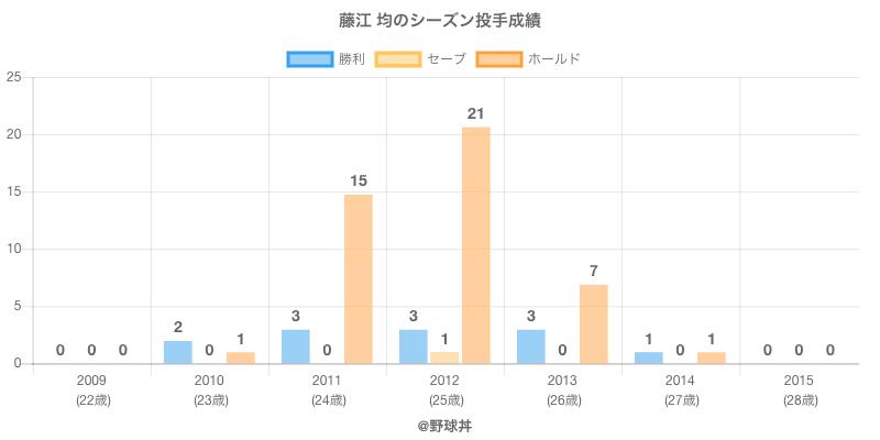 #藤江 均のシーズン投手成績