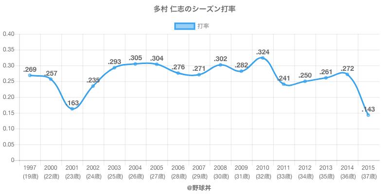 多村 仁志のシーズン打率