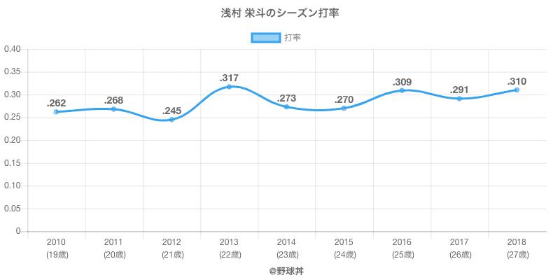 浅村 栄斗のシーズン打率