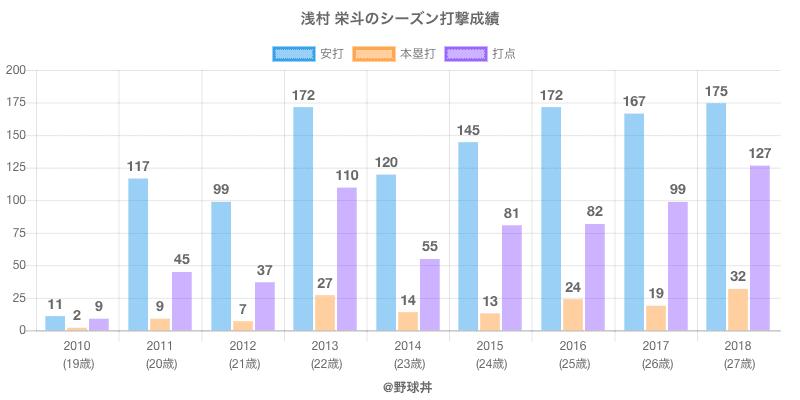 #浅村 栄斗のシーズン打撃成績