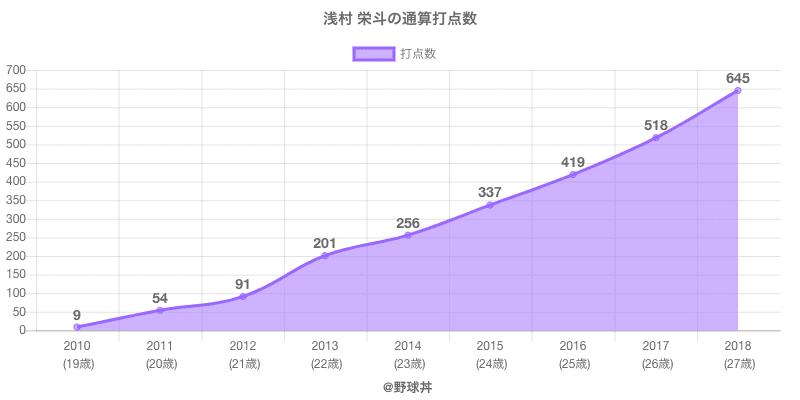 #浅村 栄斗の通算打点数