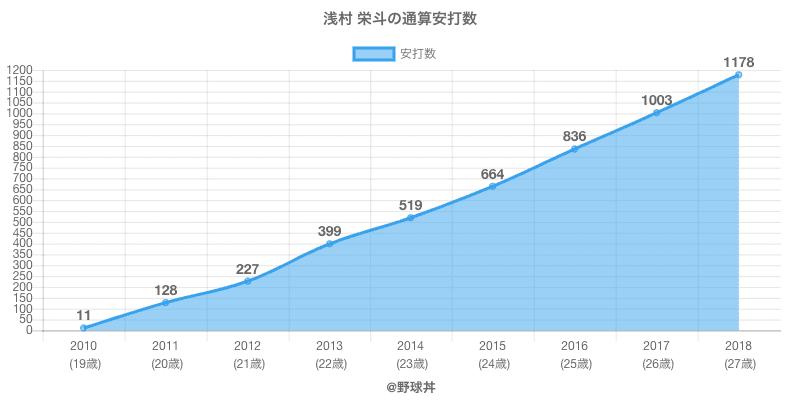 #浅村 栄斗の通算安打数