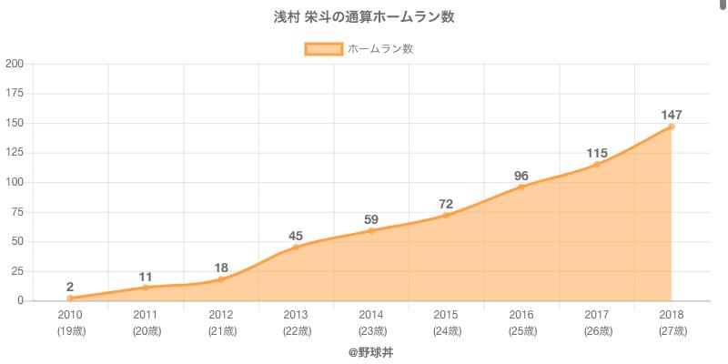#浅村 栄斗の通算ホームラン数