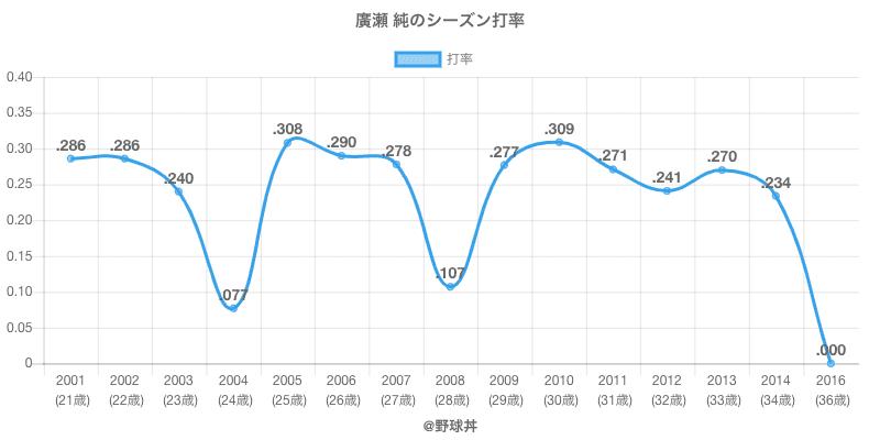 廣瀬 純のシーズン打率