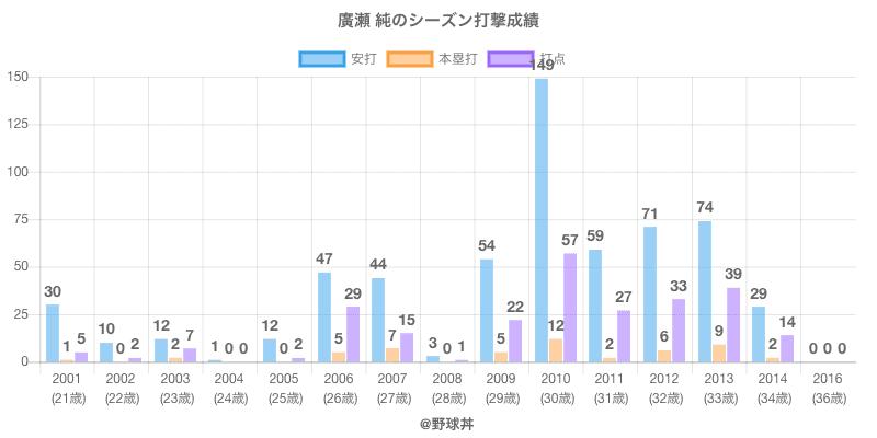 #廣瀬 純のシーズン打撃成績