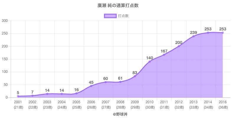 #廣瀬 純の通算打点数