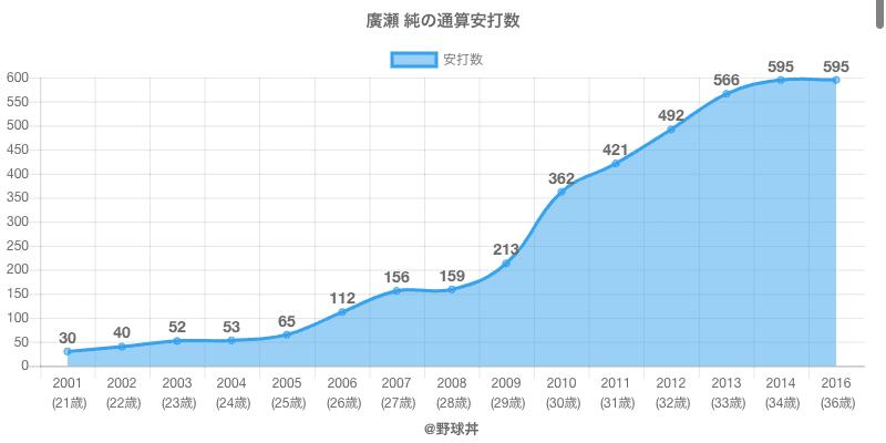 #廣瀬 純の通算安打数