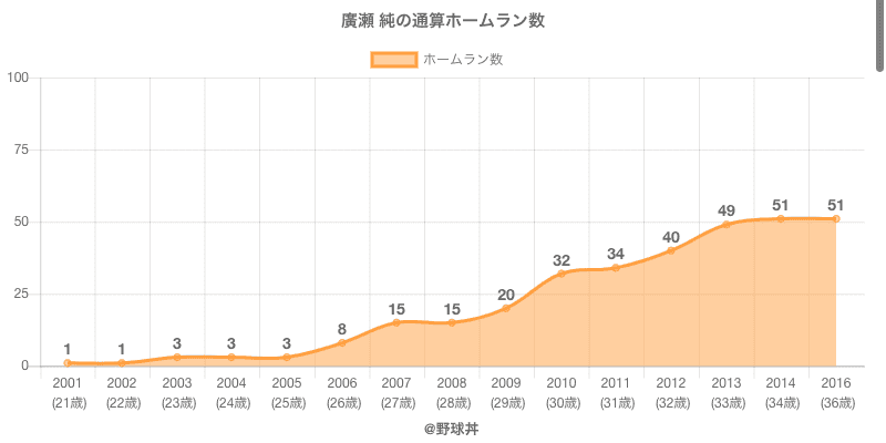 #廣瀬 純の通算ホームラン数