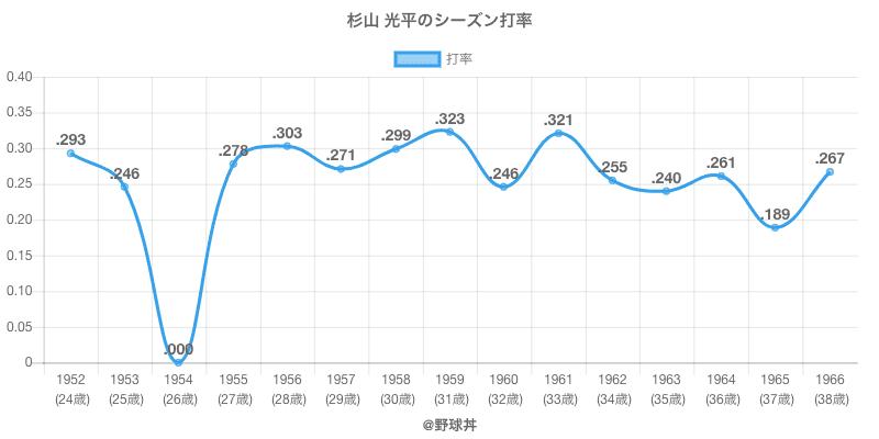杉山 光平のシーズン打率