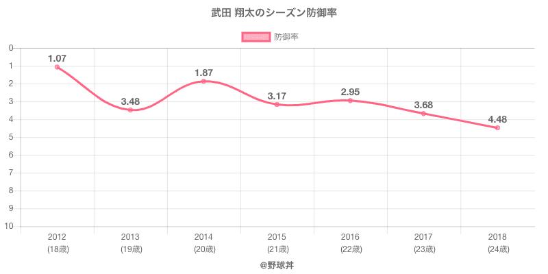 武田 翔太のシーズン防御率