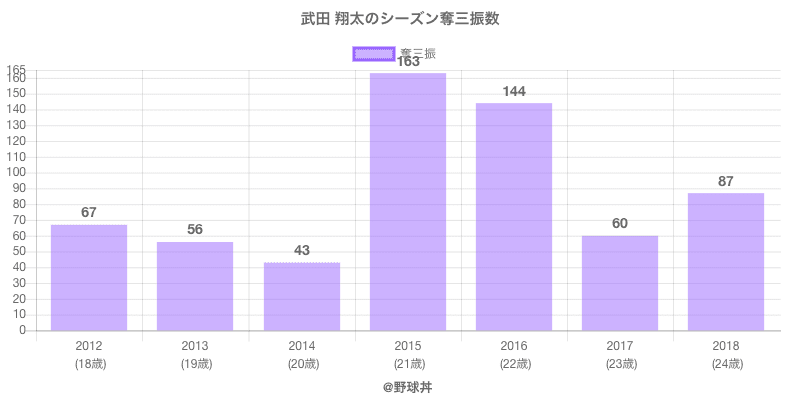 #武田 翔太のシーズン奪三振数