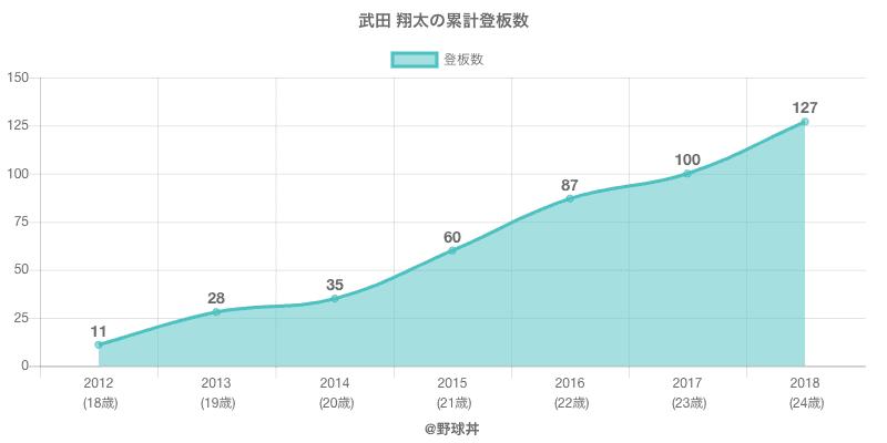 #武田 翔太の累計登板数