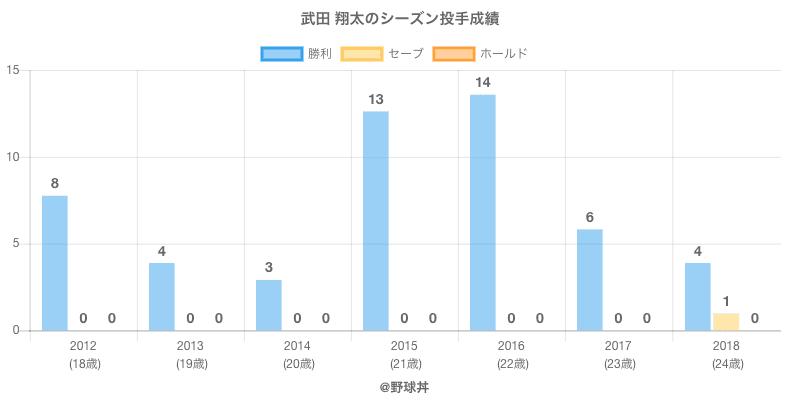 #武田 翔太のシーズン投手成績
