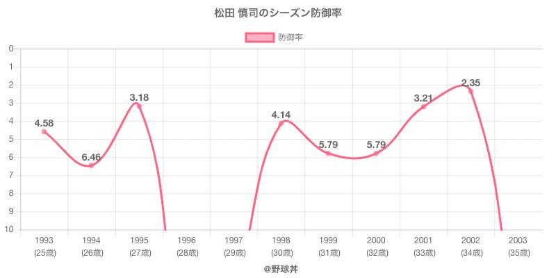 松田 慎司のシーズン防御率