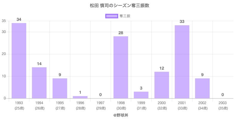 #松田 慎司のシーズン奪三振数