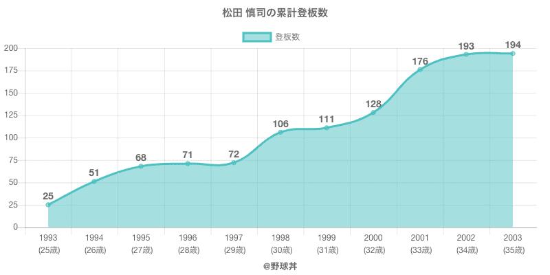 #松田 慎司の累計登板数