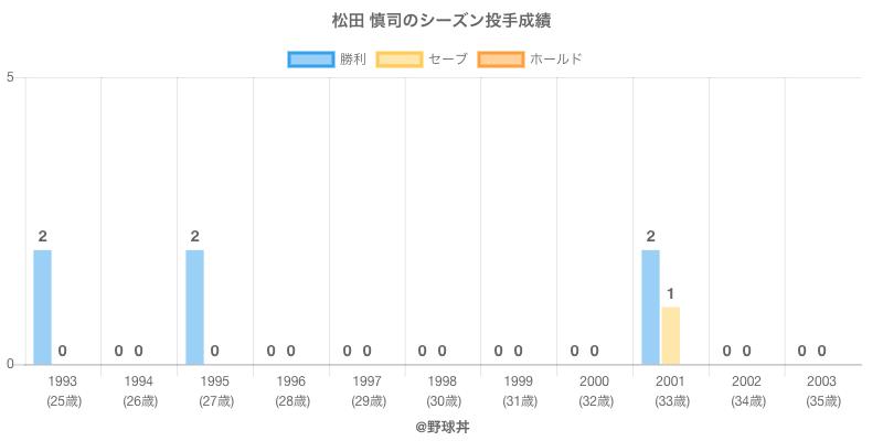 #松田 慎司のシーズン投手成績