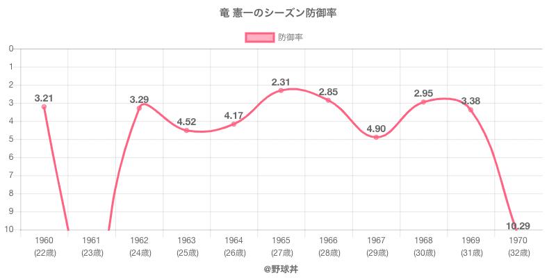 竜 憲一のシーズン防御率