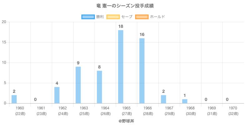 #竜 憲一のシーズン投手成績