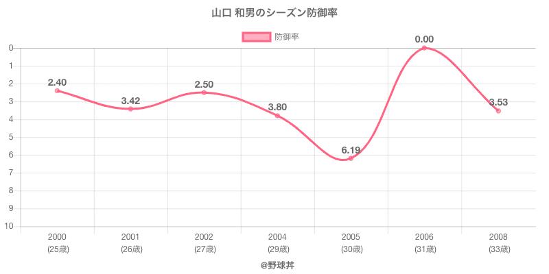 山口 和男のシーズン防御率