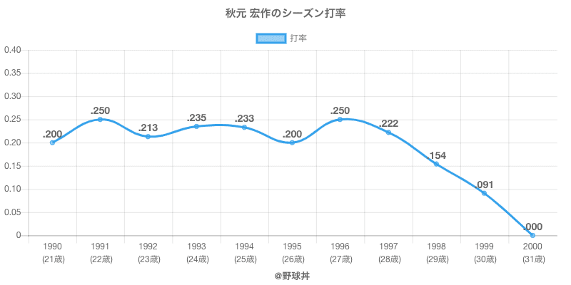 秋元 宏作のシーズン打率
