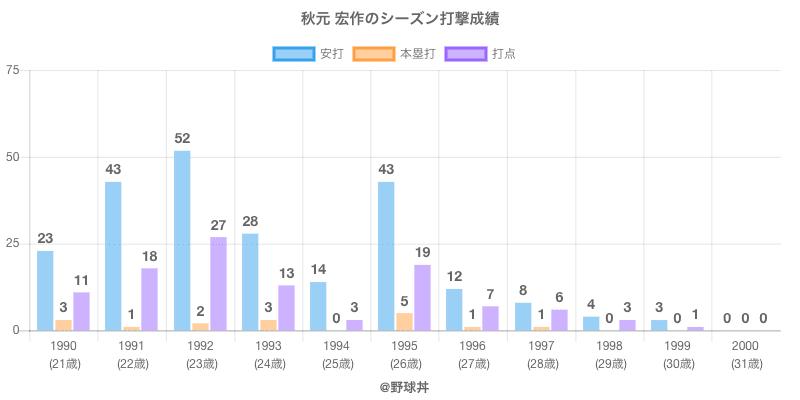 #秋元 宏作のシーズン打撃成績
