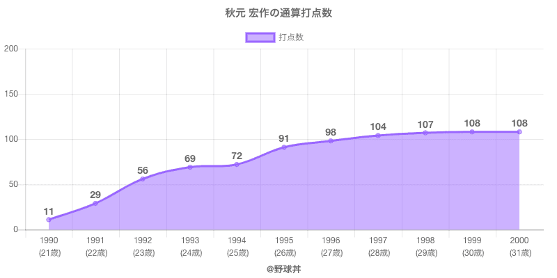#秋元 宏作の通算打点数