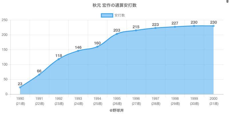 #秋元 宏作の通算安打数