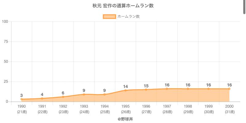#秋元 宏作の通算ホームラン数