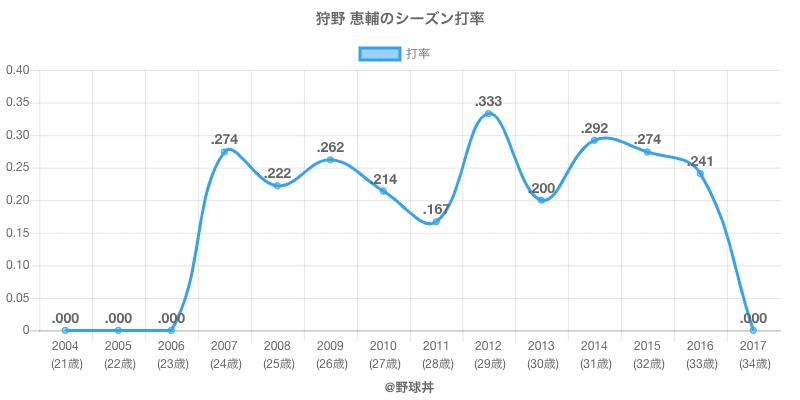 狩野 恵輔のシーズン打率