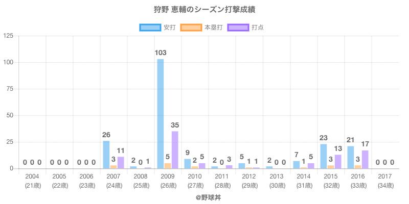 #狩野 恵輔のシーズン打撃成績