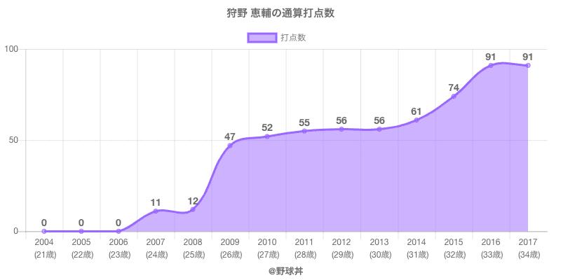 #狩野 恵輔の通算打点数