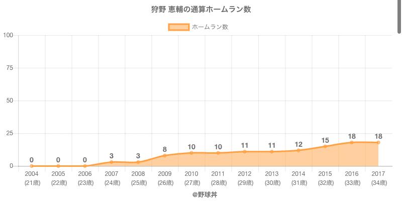 #狩野 恵輔の通算ホームラン数