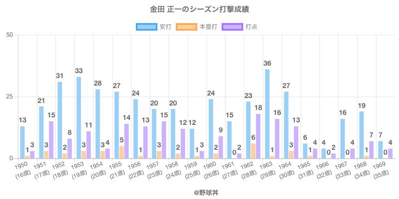#金田 正一のシーズン打撃成績