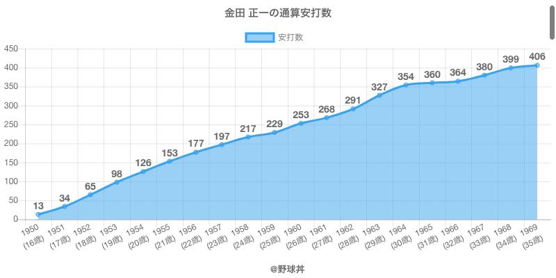 #金田 正一の通算安打数