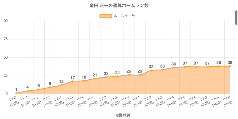 #金田 正一の通算ホームラン数