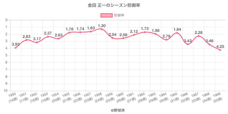 金田 正一のシーズン防御率