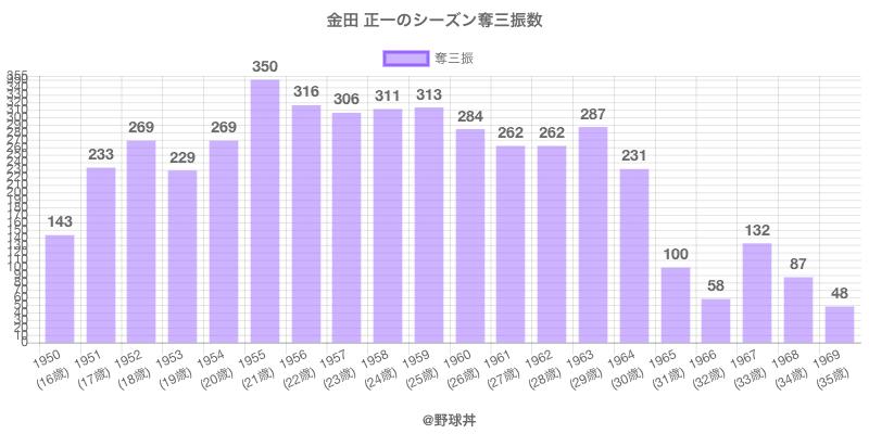 #金田 正一のシーズン奪三振数