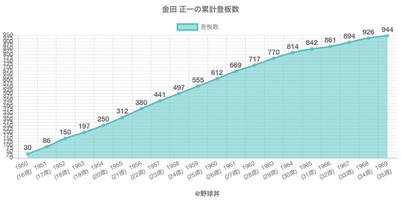 #金田 正一の累計登板数
