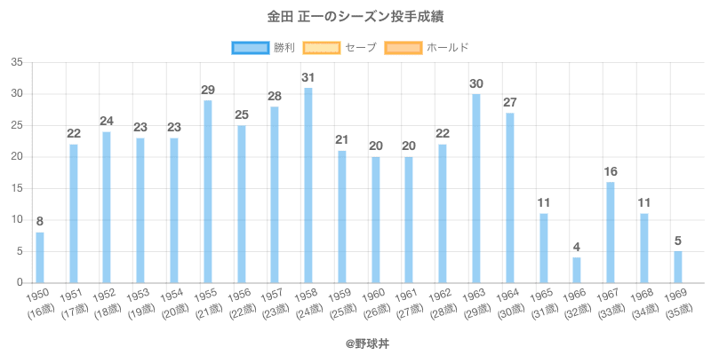 #金田 正一のシーズン投手成績