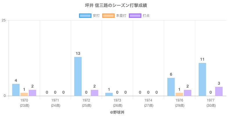 #坪井 信三路のシーズン打撃成績