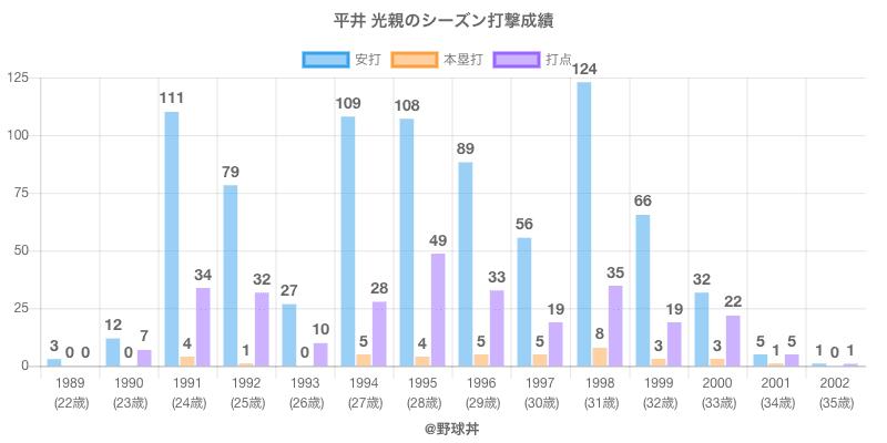 #平井 光親のシーズン打撃成績