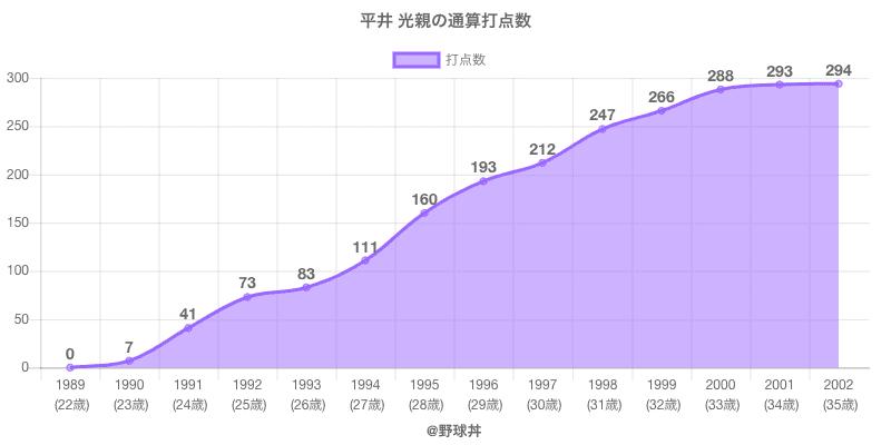 #平井 光親の通算打点数