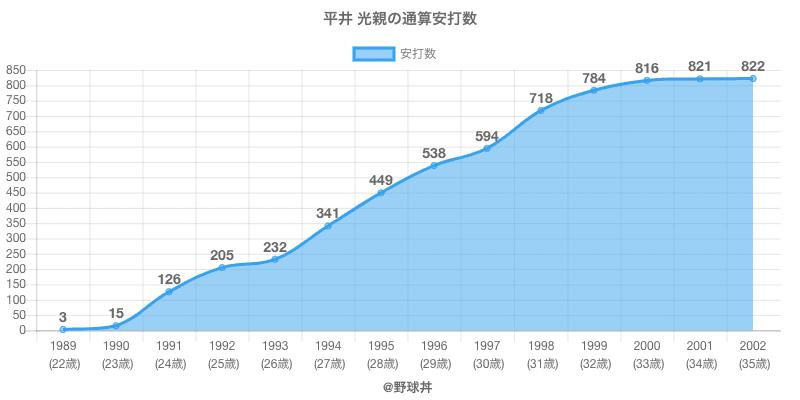 #平井 光親の通算安打数