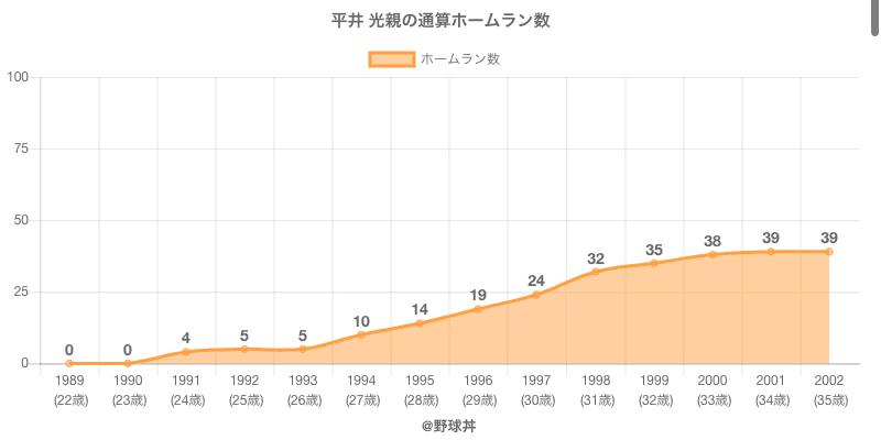 #平井 光親の通算ホームラン数