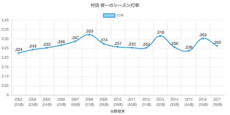 村田 修一のシーズン打率