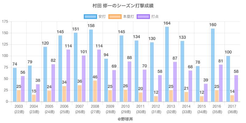 #村田 修一のシーズン打撃成績