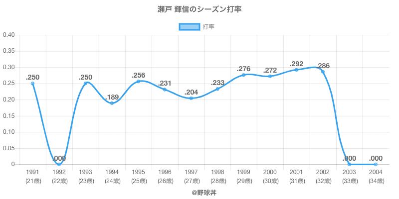 瀬戸 輝信のシーズン打率