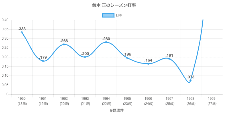 鈴木 正のシーズン打率